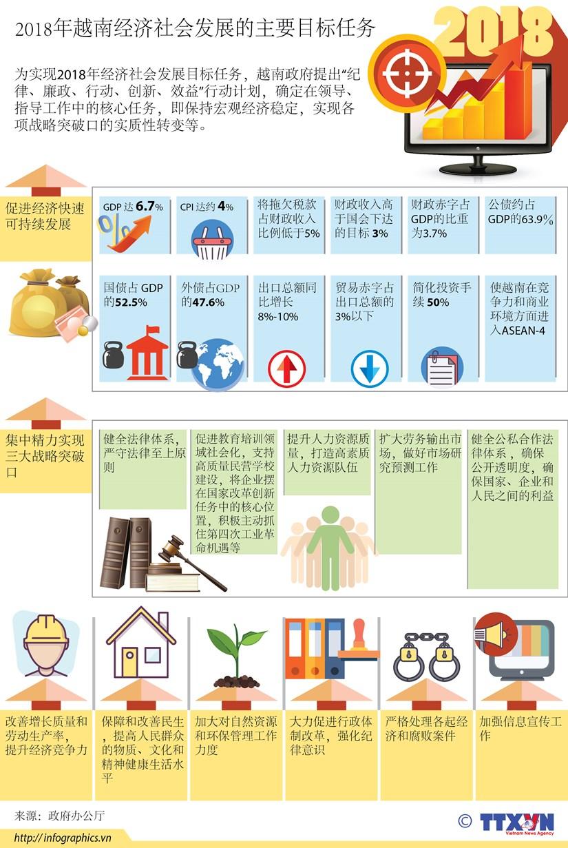 图表新闻:2018年越南经济社会发展的主要目标任务 hinh anh 1