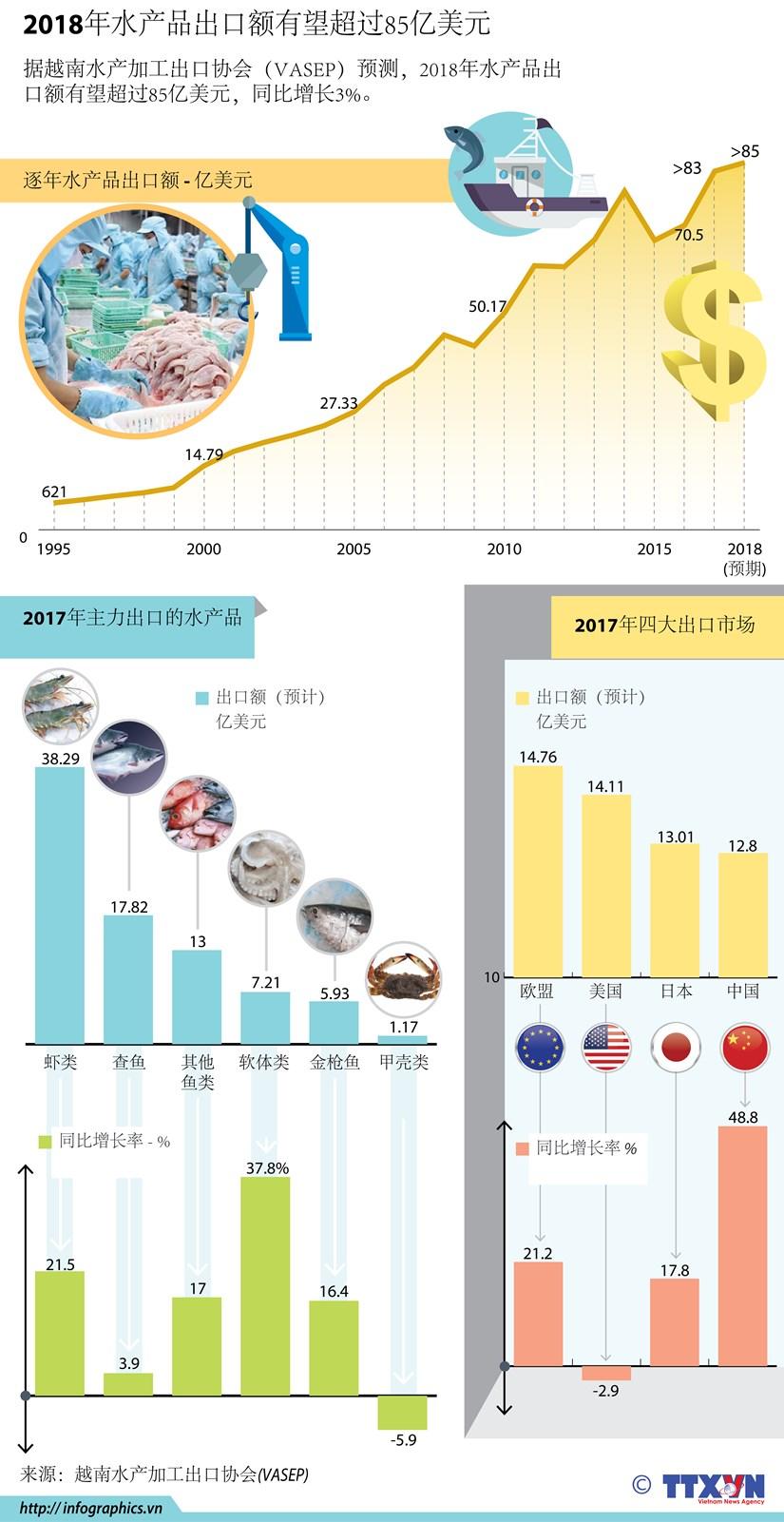 图表新闻:2018年水产品出口额有望超过85亿美元 hinh anh 1