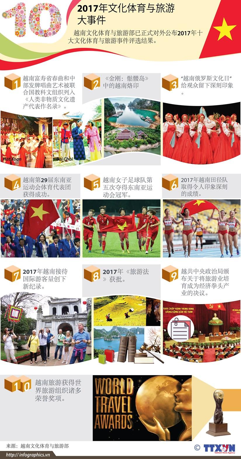 图表新闻:2017年文化体育与旅游十大事件 hinh anh 1
