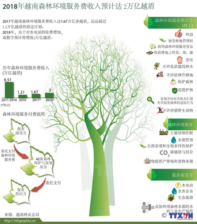 图表新闻:2018年越南森林环境服务费收入预计达 2万亿越盾 hinh anh 1