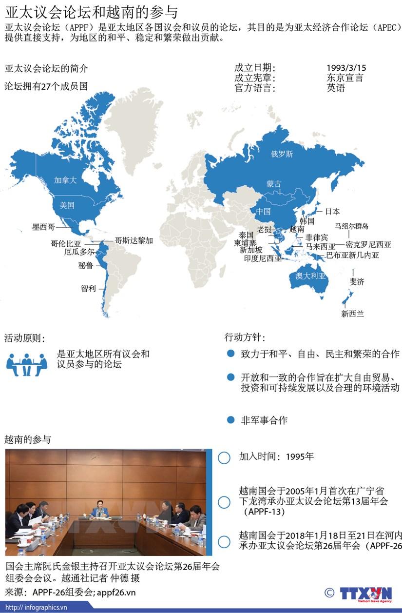 图表新闻:亚太议会论坛和越南的参与 hinh anh 1