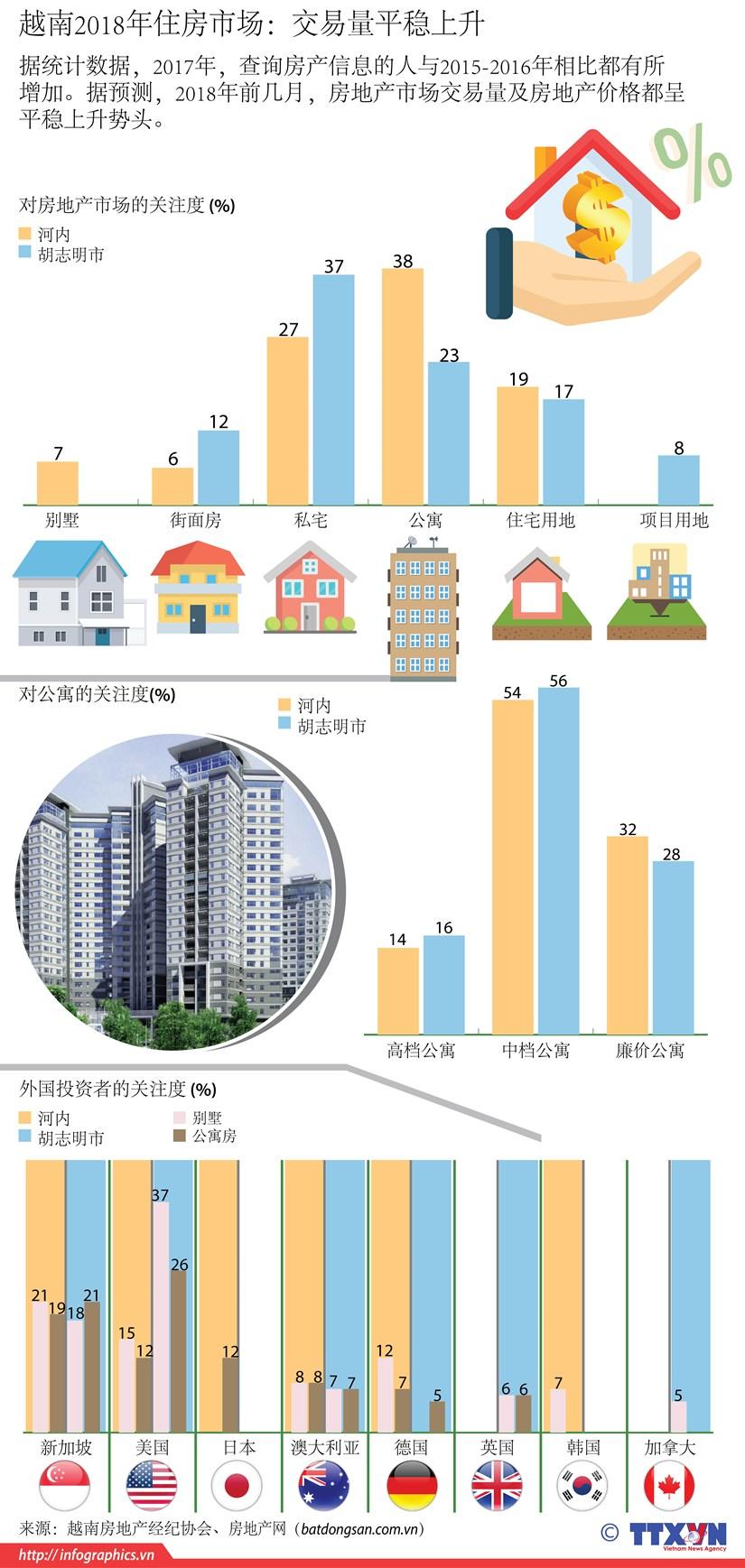 图表新闻:越南2018年住房市场交易量平稳上升 hinh anh 1