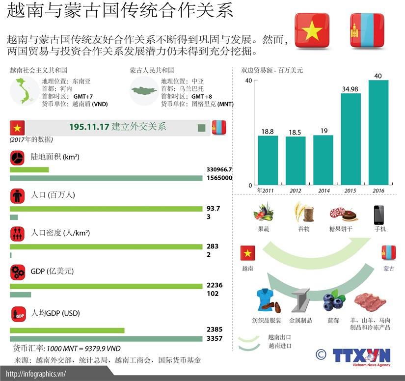 图表新闻:越南与蒙古国传统合作关系 hinh anh 1