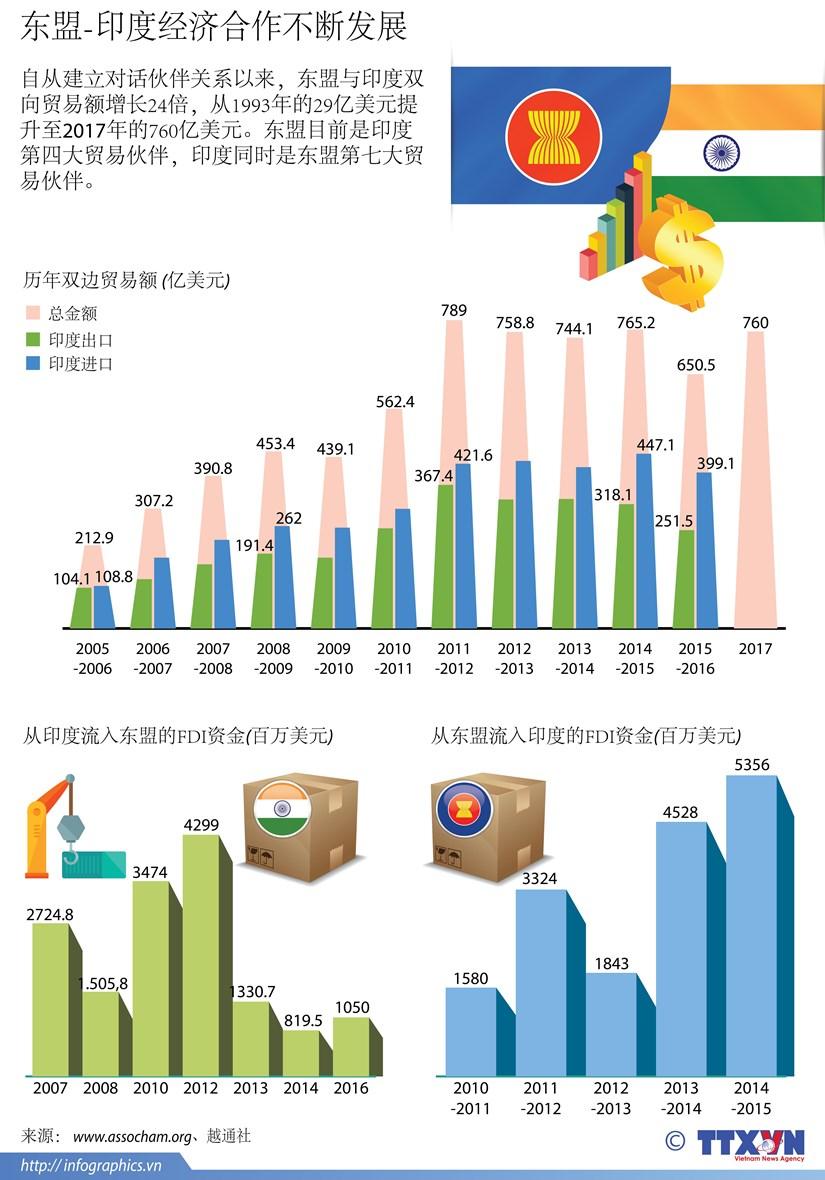 图表新闻:东盟-印度经济合作不断发展 hinh anh 1