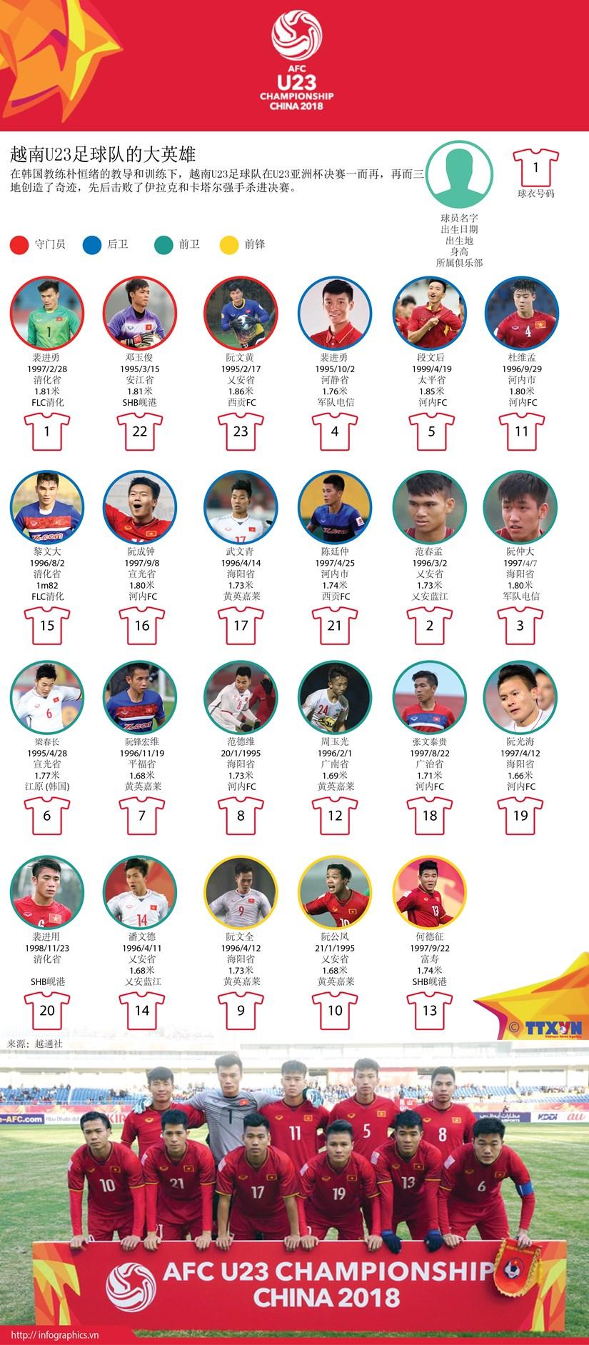 图表新闻:越南U23足球队的大英雄 hinh anh 1