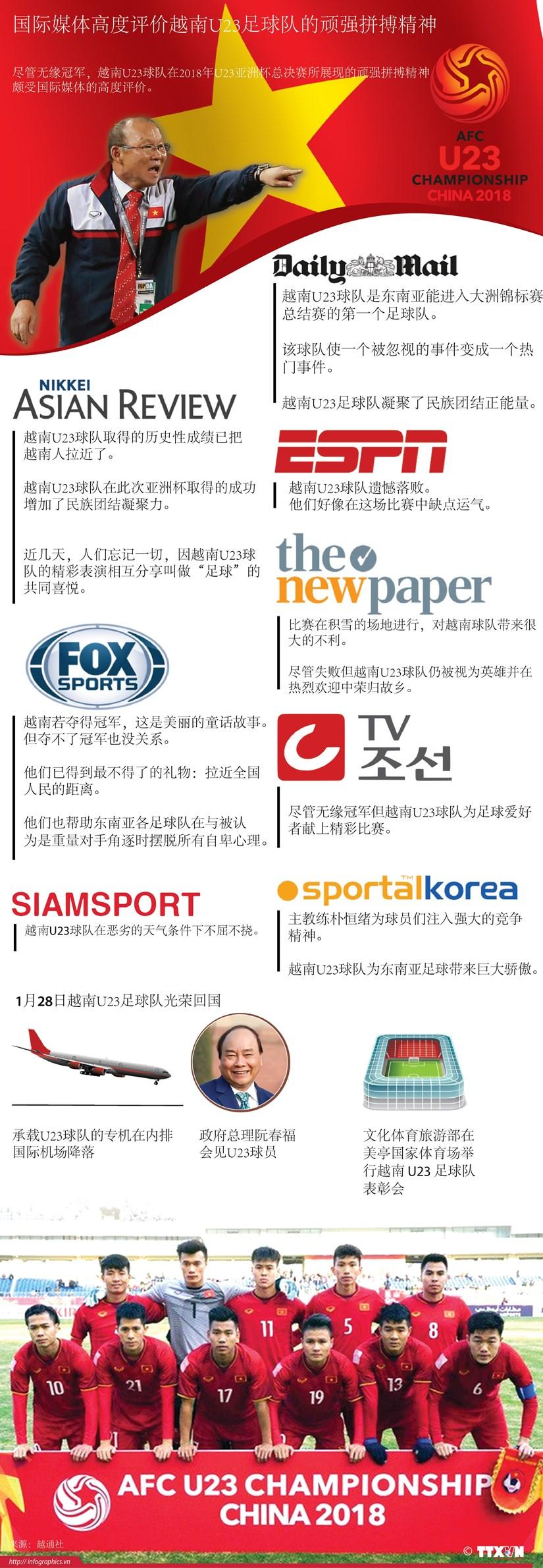 图表新闻:国际媒体高度评价越南U23足球队的顽强拼搏精神 hinh anh 1