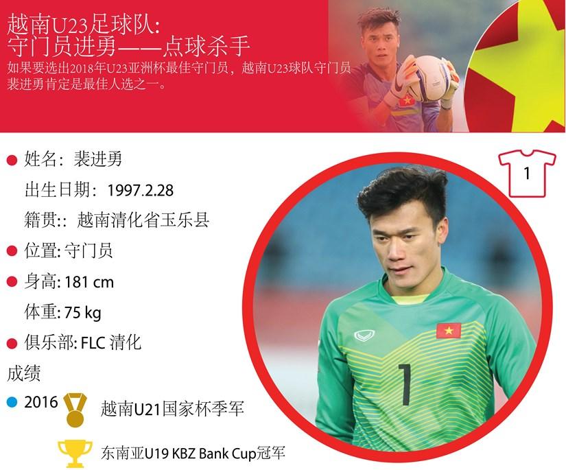 图表新闻:越南U23足球队: 守门员进勇——点球杀手 hinh anh 1