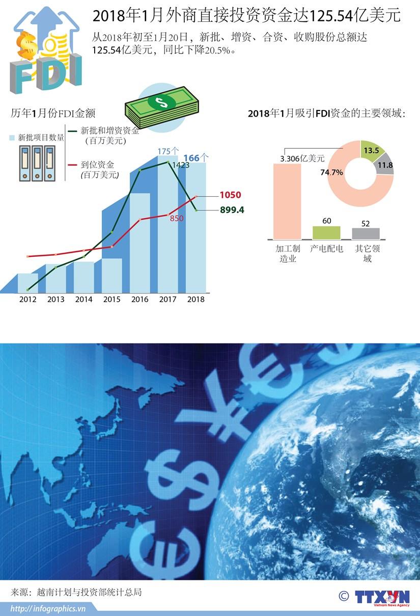 图表新闻:2018年1月外商直接投资资金达125.54亿美元 hinh anh 1