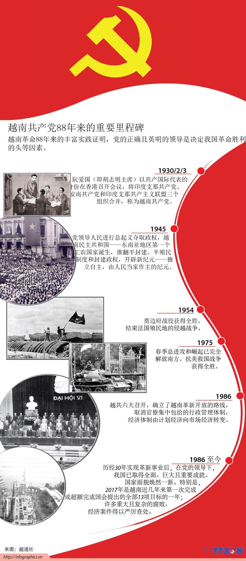 图表新闻:越南共产党88年来的重要里程碑 hinh anh 1
