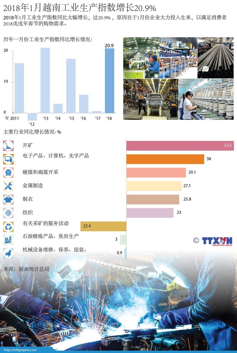 图表新闻:2018年1月越南工业生产指数增长20.9% hinh anh 1