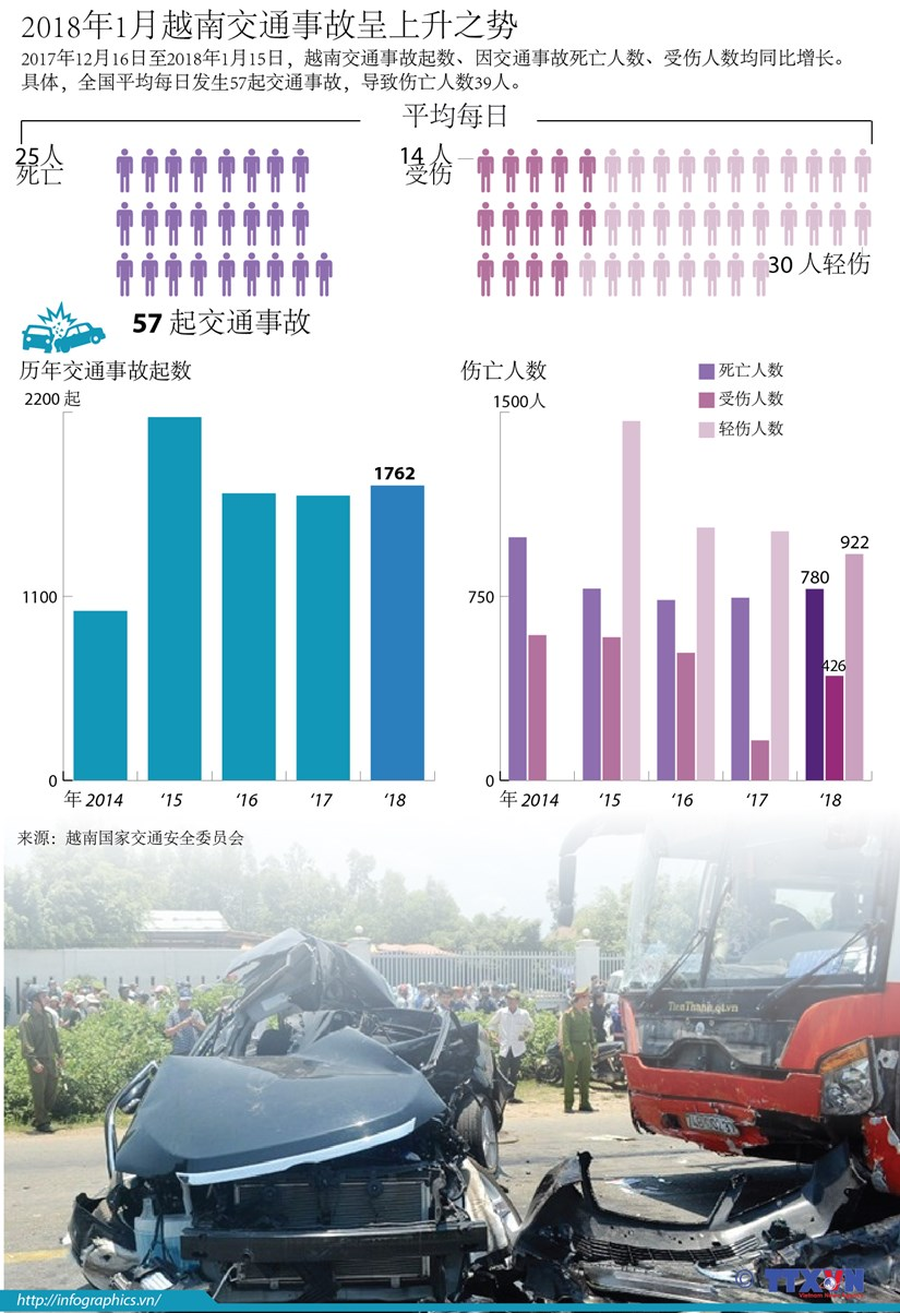 图表新闻:2018年1月越南交通事故呈上升之势 hinh anh 1