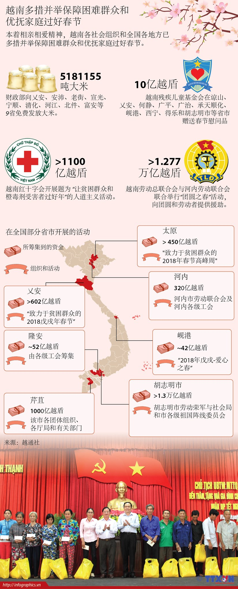 图表新闻:越南多措并举保障困难群众和优抚家庭过好春节 hinh anh 1