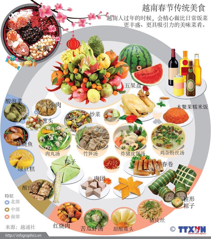 图表新闻:越南春节传统美食 hinh anh 1
