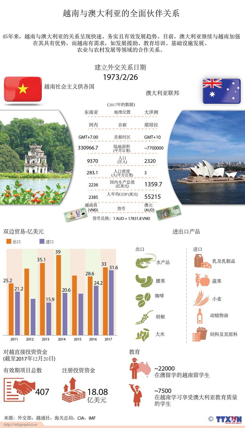 图表新闻:越南与澳大利亚的全面伙伴关系 hinh anh 1