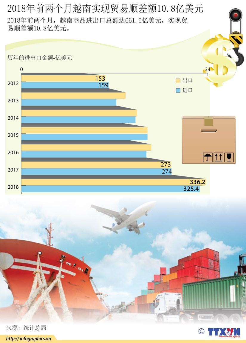 图表新闻:2018年前两个月越南实现贸易顺差额10.8亿美元 hinh anh 1