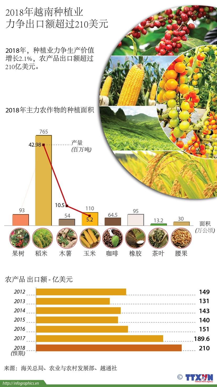 图表新闻:2018年越南种植业力争出口额超过210美元 hinh anh 1