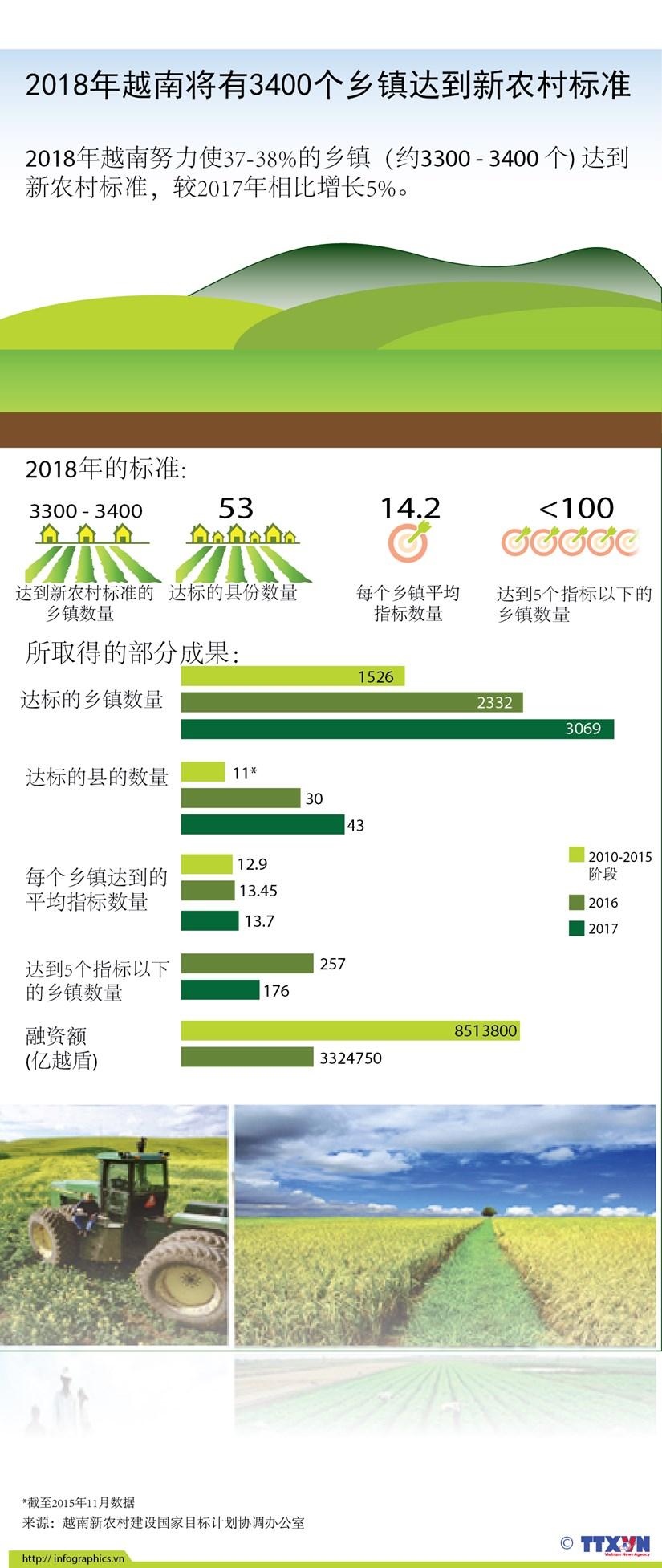 图表新闻:2018年越南将有3400个乡镇达到新农村标准 hinh anh 1