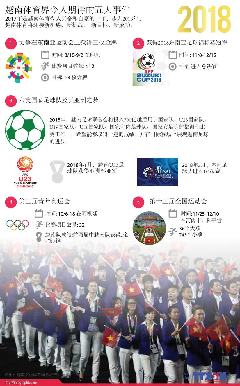 图表新闻:2018年越南体育界令人期待的五大事件 hinh anh 1