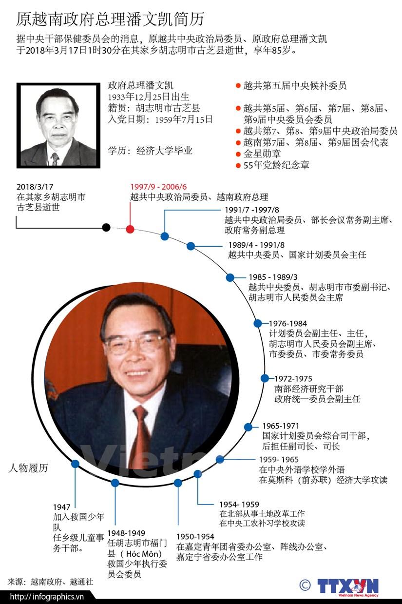 图表新闻:原越南政府总理潘文凯简历 hinh anh 1