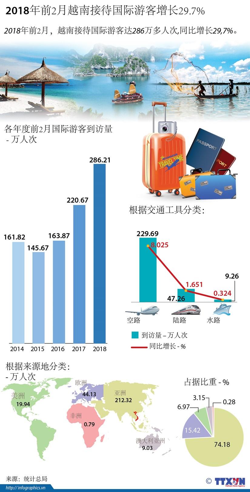 图表新闻:2018年前2月越南接待国际游客增长29.7% hinh anh 1