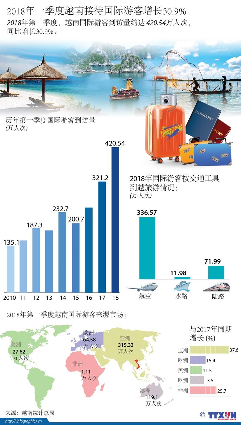 图表新闻: 2018年一季度越南接待国际游客增长30.9% hinh anh 1