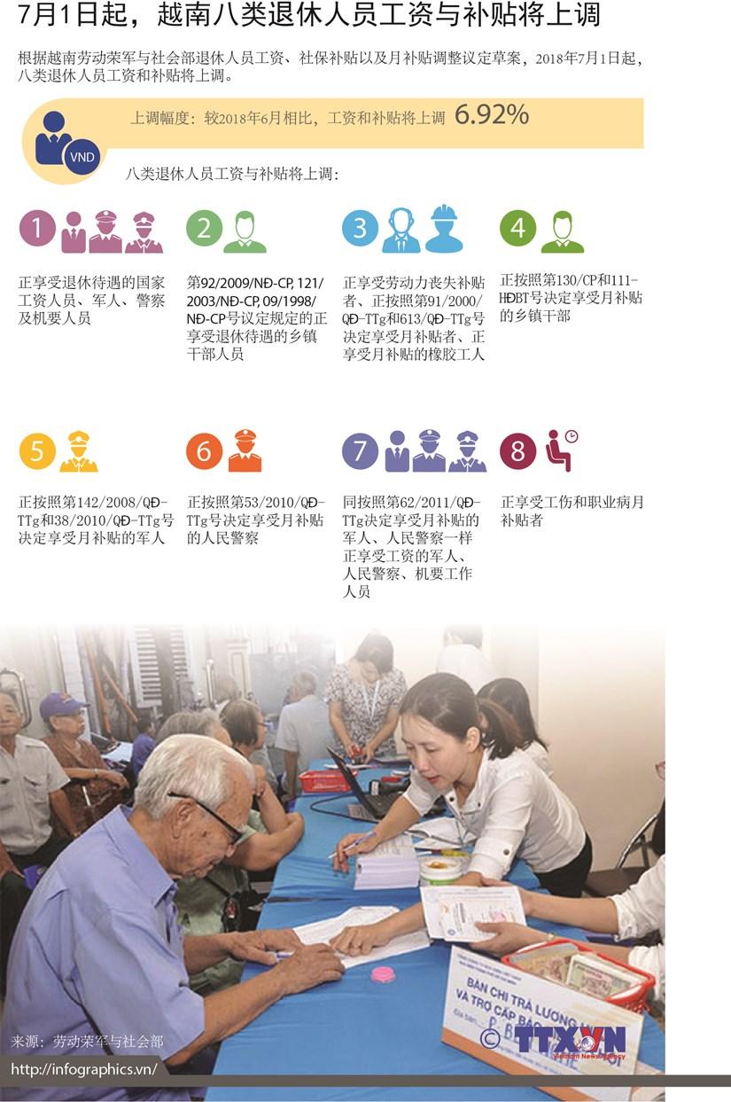 图表新闻:7月1日起越南八类退休人员工资与补贴将上调 hinh anh 1