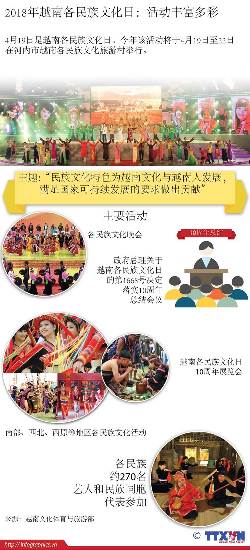 图表新闻:2018年越南各民族文化日:活动丰富多彩 hinh anh 1