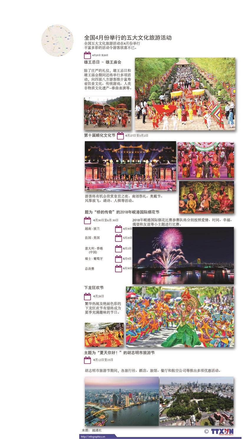 图表新闻:全国4月份举行的五大文化旅游活动 hinh anh 1