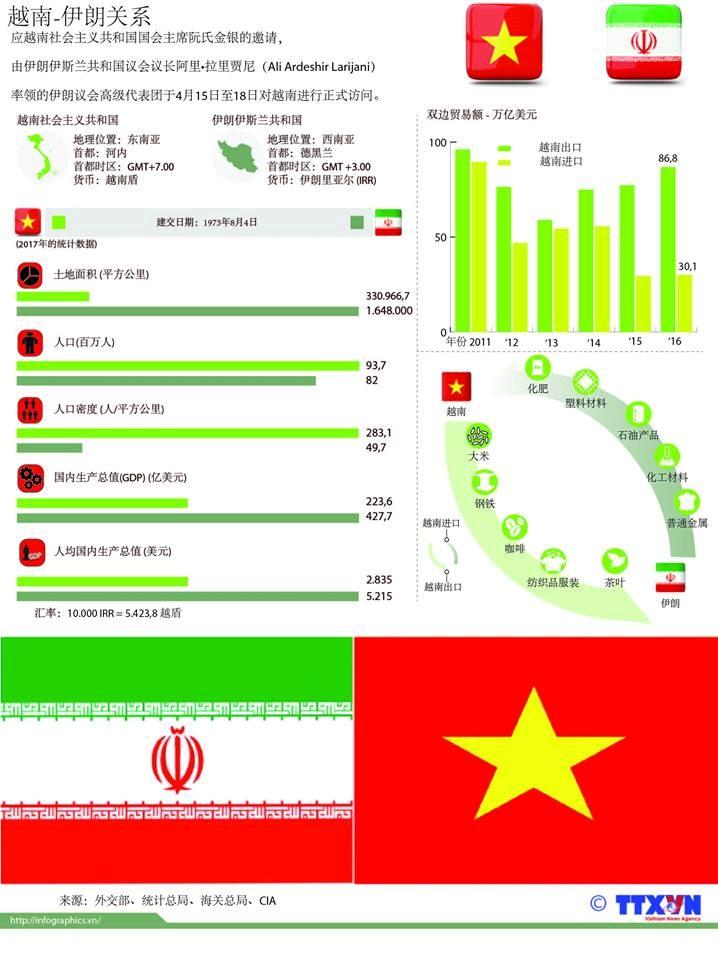 图表新闻:越南-伊朗关系 hinh anh 1