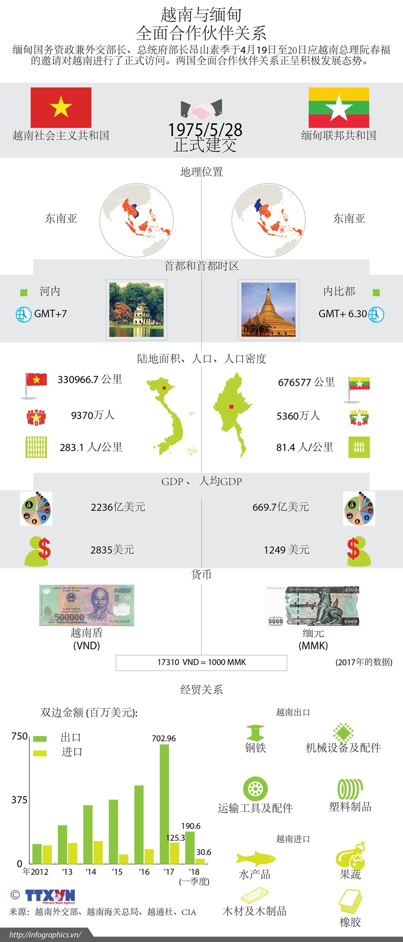 图表新闻:越南与缅甸 全面合作伙伴关系 hinh anh 1