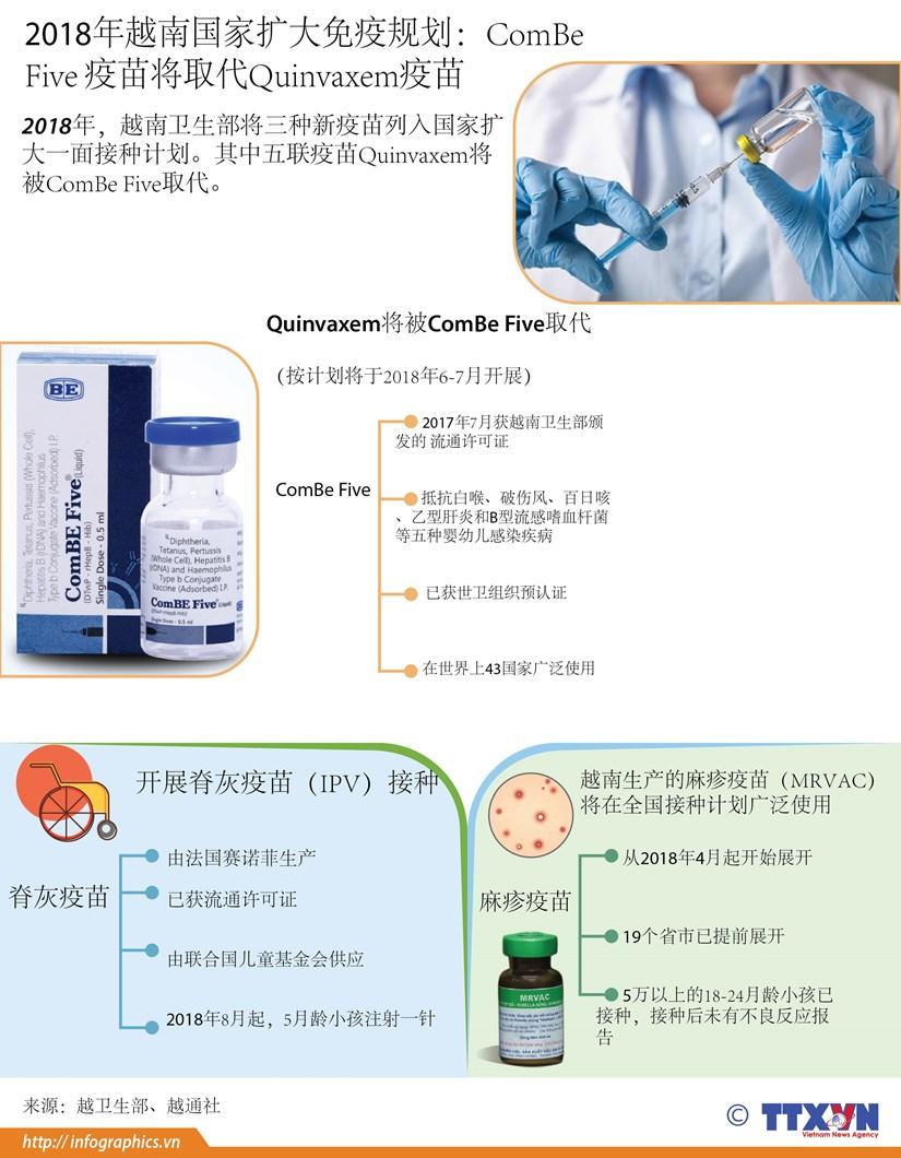图表新闻:ComBe Five疫苗将取代Quinvaxem疫苗 hinh anh 1
