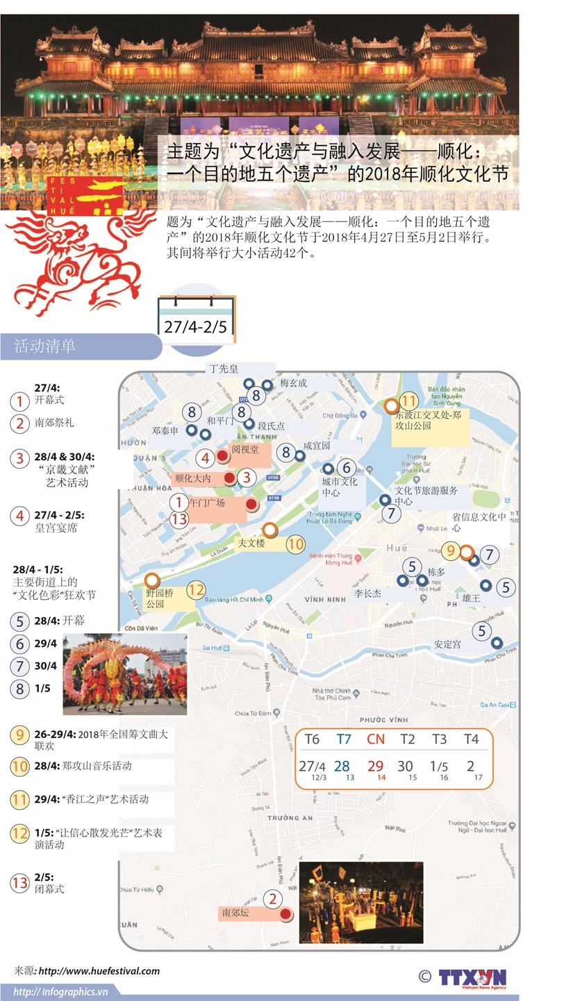 图表新闻:2018年顺化文化节 hinh anh 1