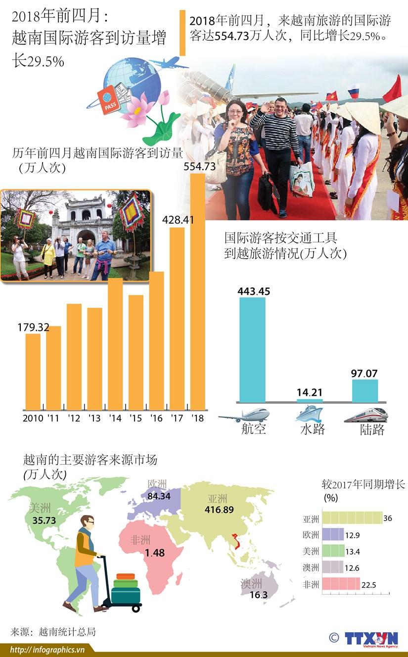 图表新闻:2018年前四月越南国际游客到访量增长29.5% hinh anh 1
