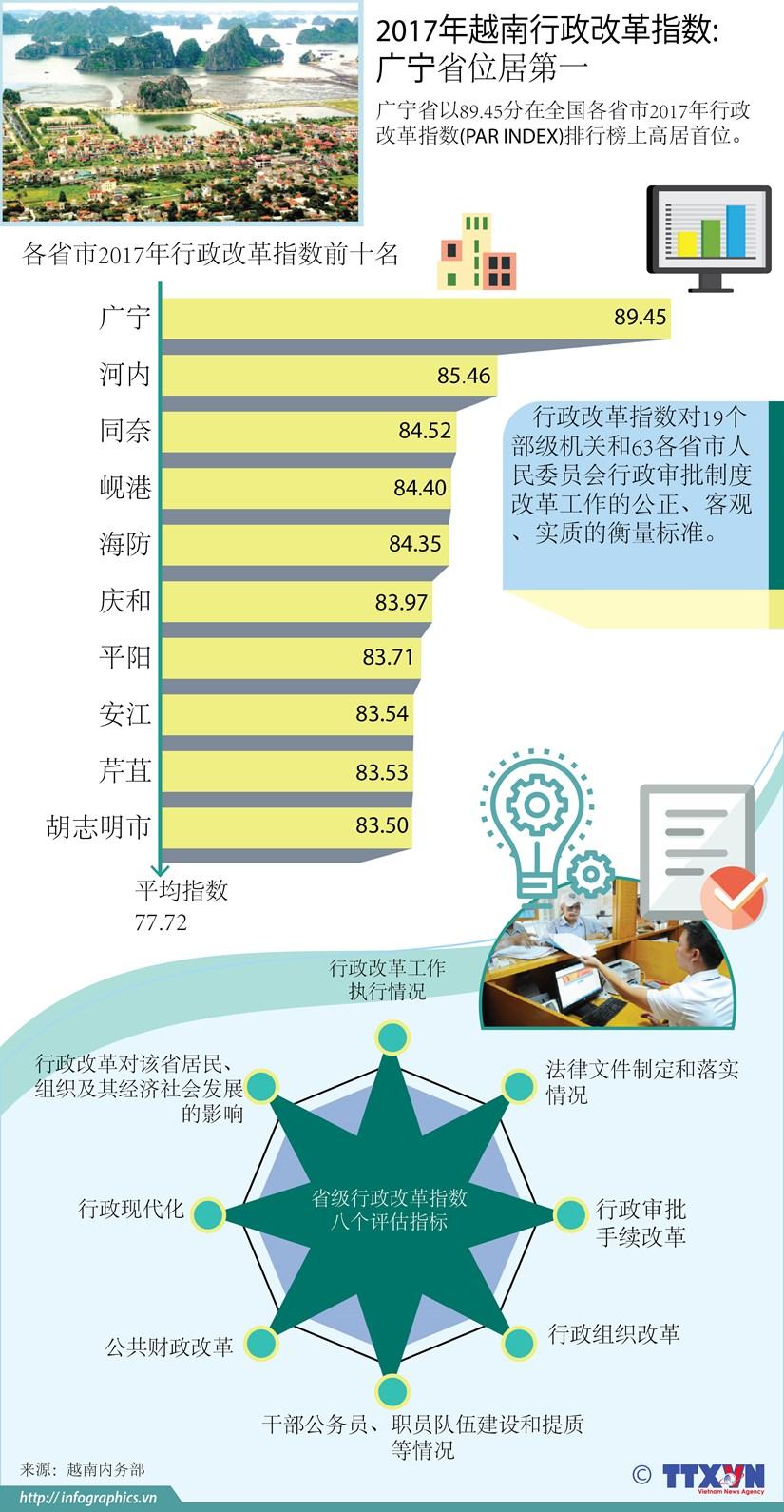 图表新闻:2017年越南行政改革指数: 广宁省位居第一 hinh anh 1