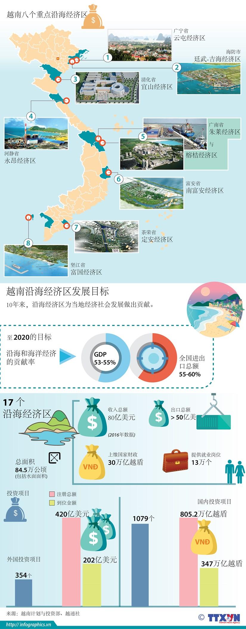 图表新闻:越南沿海经济区 hinh anh 1