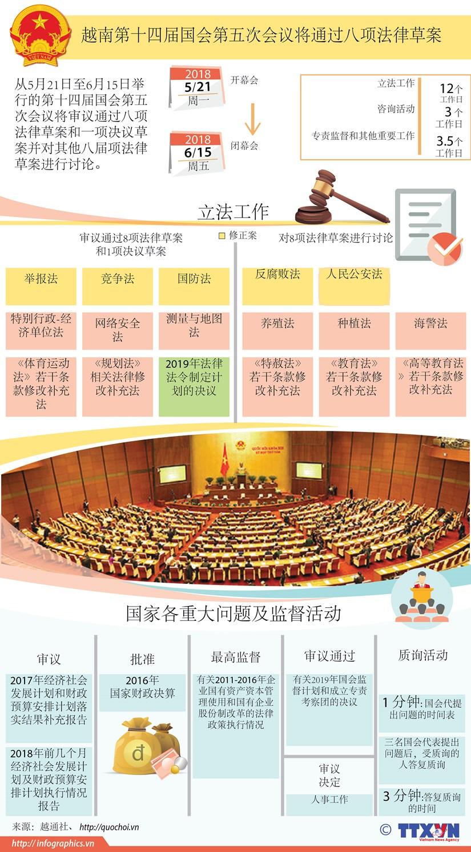 图表新闻:越南第十四届国会第五次会议将通过八项法律草案 hinh anh 1
