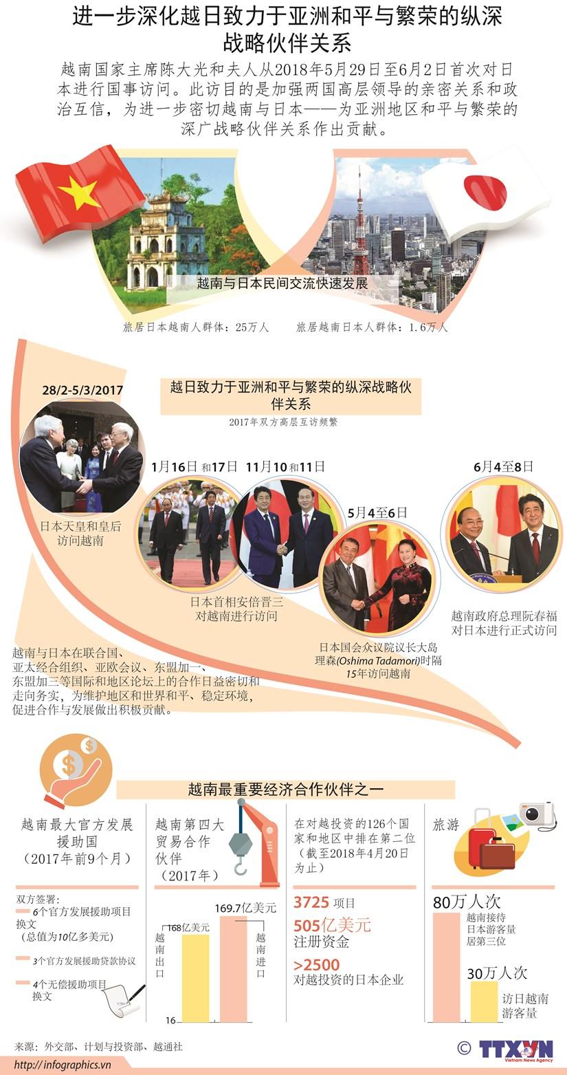 图表新闻:进一步深化越日致力于亚洲和平与繁荣的纵深战略伙伴关系 hinh anh 1