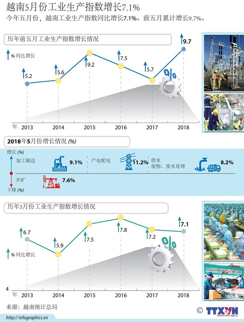 图表新闻: 2018年5月越南工业指数增长7.1% hinh anh 1