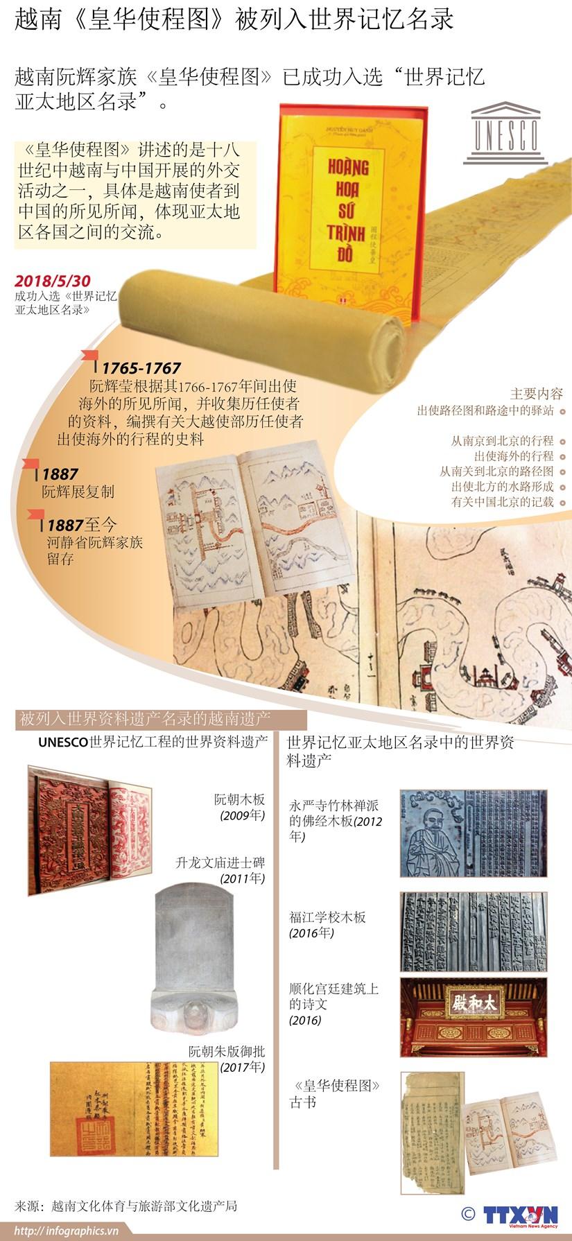图表新闻:越南《皇华使程图》被列入世界记忆名录 hinh anh 1