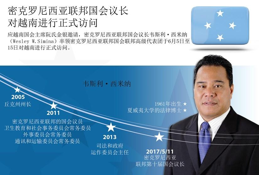 图表新闻:密克罗尼西亚联邦国会议长对越南进行正式访问 hinh anh 1