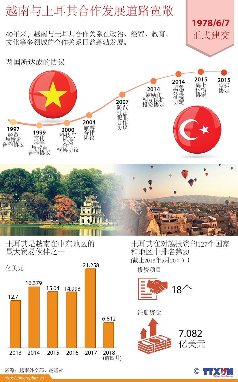 图表新闻:越南与土耳其合作发展道路宽敞 hinh anh 1