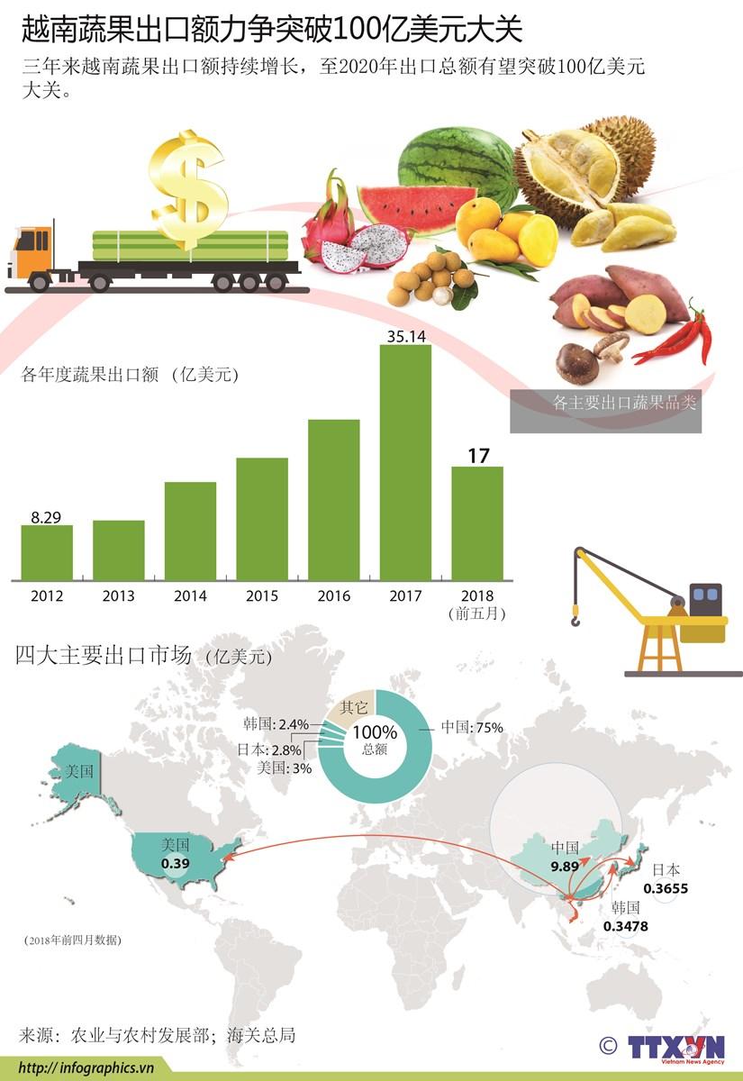 图表新闻:越南蔬果出口额力争突破100亿美元大关 hinh anh 1