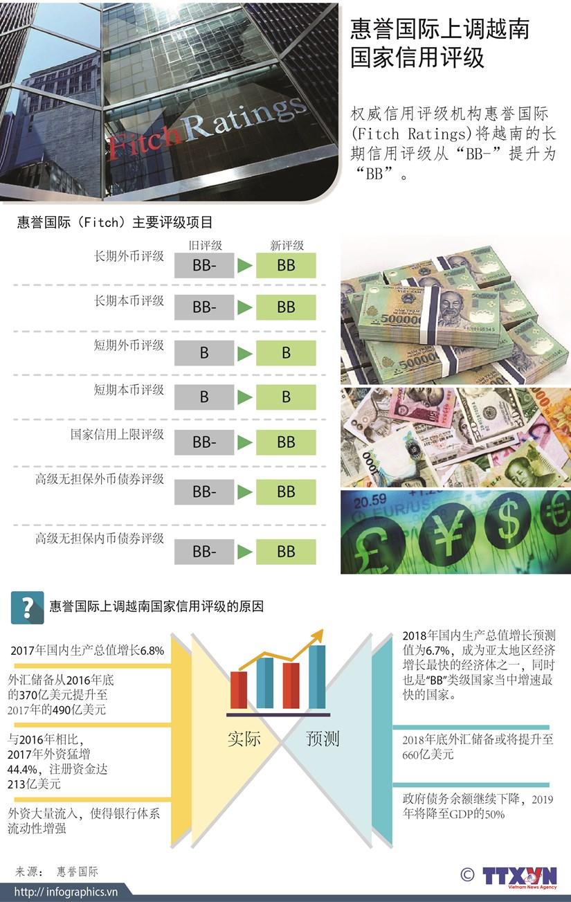 图表新闻:惠誉国际上调越南国家信用评级 hinh anh 1