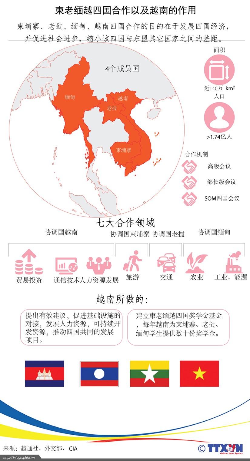 图表新闻:柬老缅越四国合作以及越南的作用 hinh anh 1