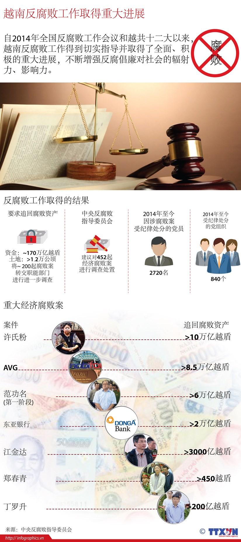 图表新闻:越南反腐败工作取得重大进展 hinh anh 1