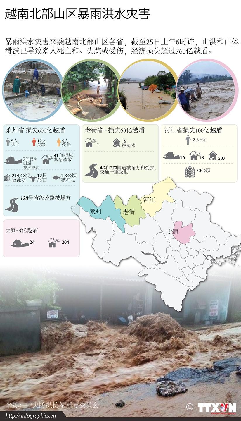 图表新闻:越南北部山区暴雨洪水灾害 hinh anh 1