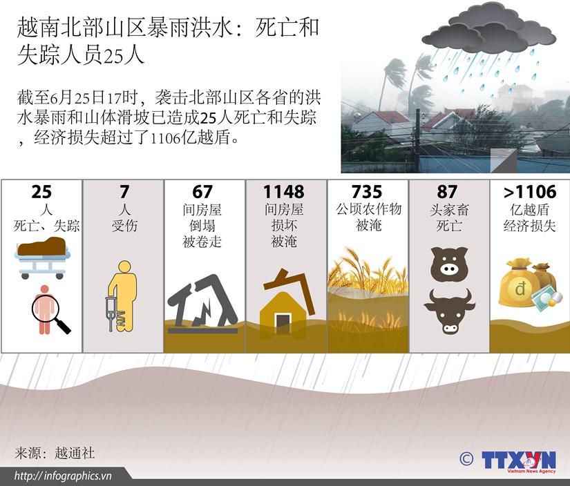 图表新闻:越南北部山区暴雨洪水:25人死亡和失踪 hinh anh 1