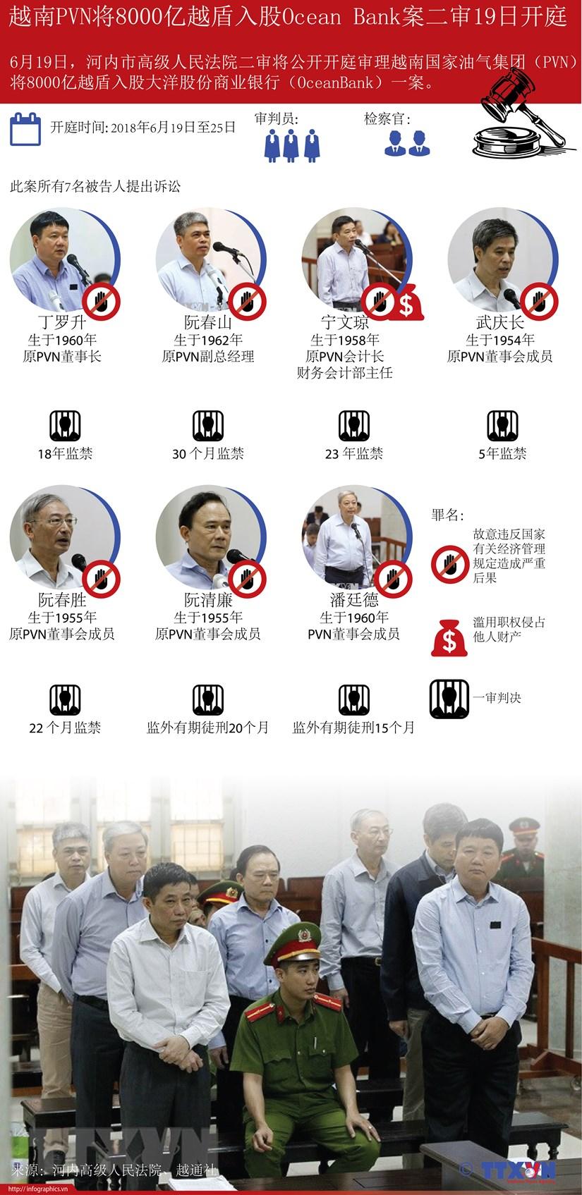 图表新闻:越南PVN将8000亿越盾入股Ocean Bank案二审19日开庭 hinh anh 1