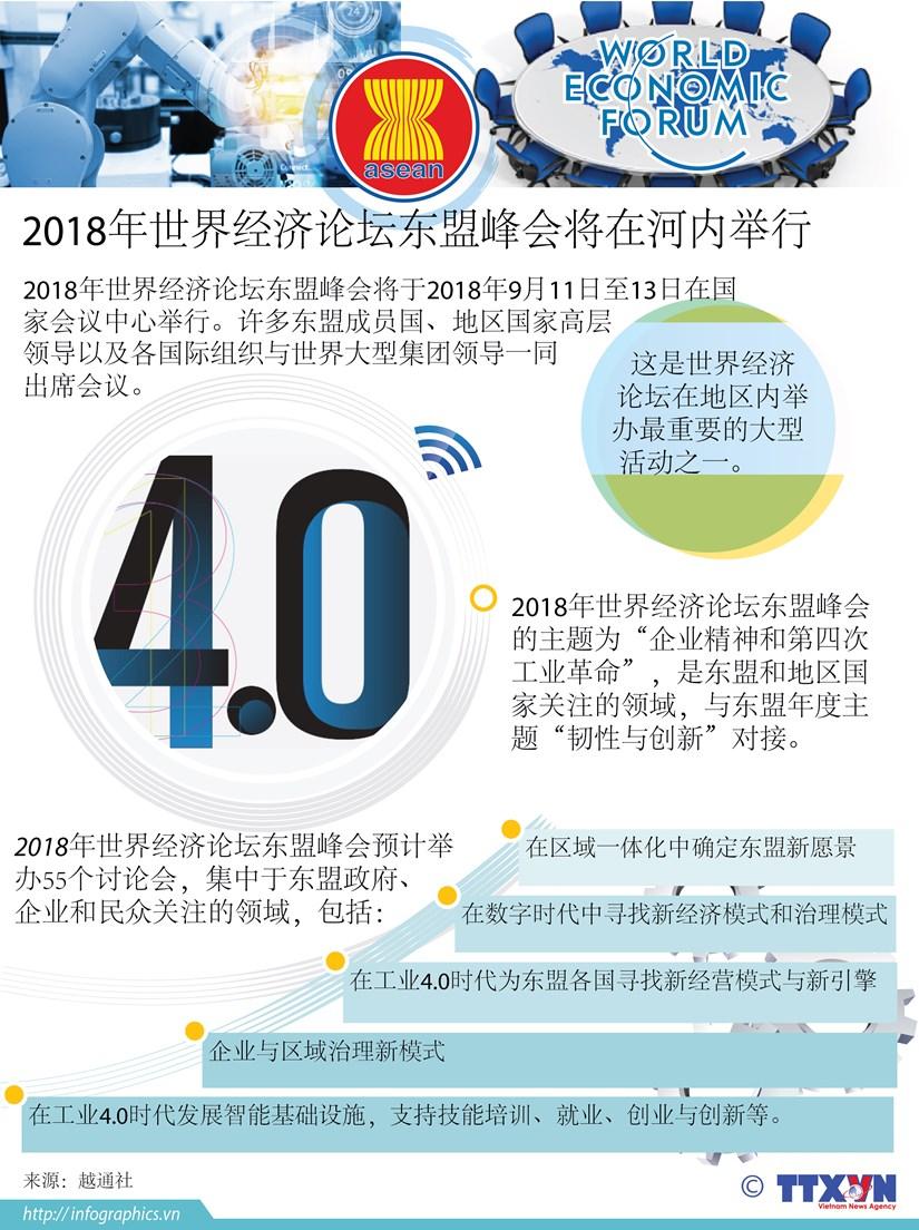 图表新闻:2018年世界经济论坛东盟峰会将在河内举行 hinh anh 1