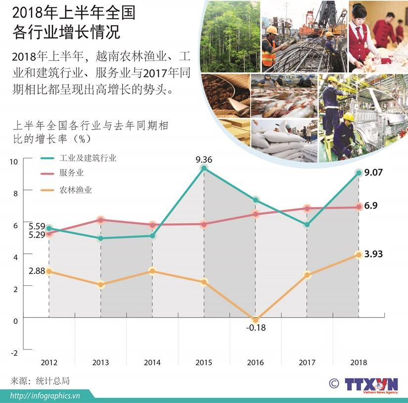图表新闻:2018年上半年全国各行业增长情况 hinh anh 1